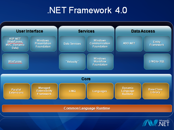 .net framework 4.0 download free for windows 7