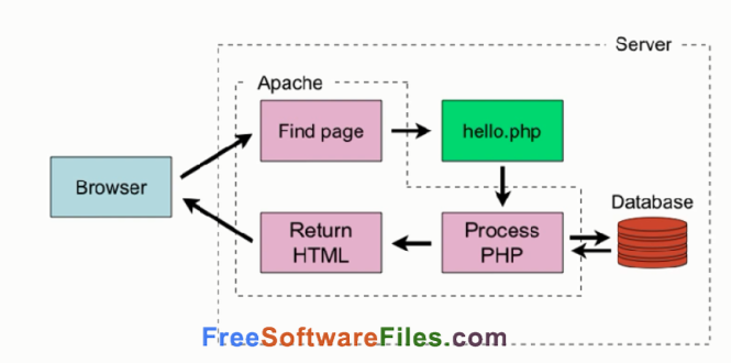 PHP 7.1.2 Free Download offline