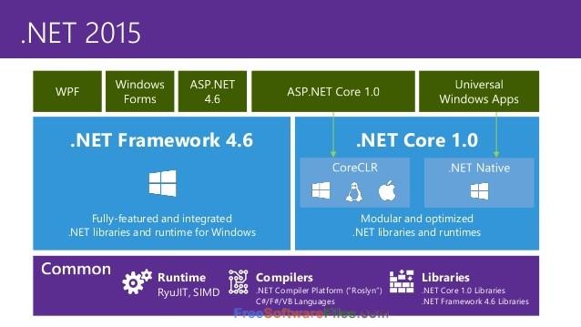 Microsoft .NET framework 4.5 Offline Installer Download