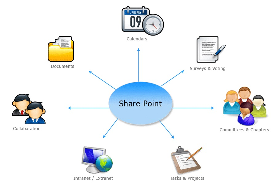 Microsoft SharePoint with Project Server 2019 x64 Free Download for Windows PC