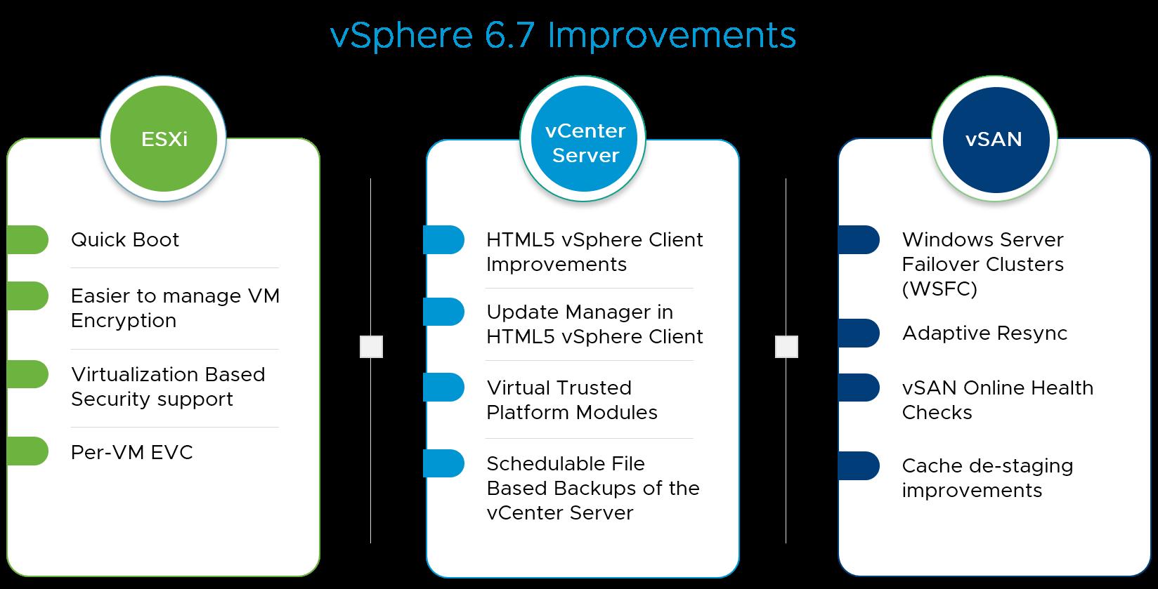 Download Free VMware vSphere 6.7 Update 1
