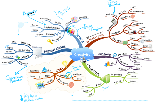 iMindMap Ultimate 10.1.1 Review